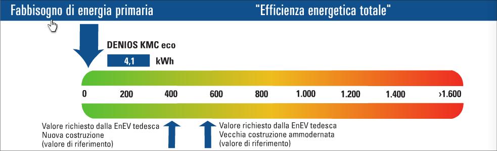 Il diagramma mostra il consumo energetico di una camera calda DENIOS in configurazioni ottimali