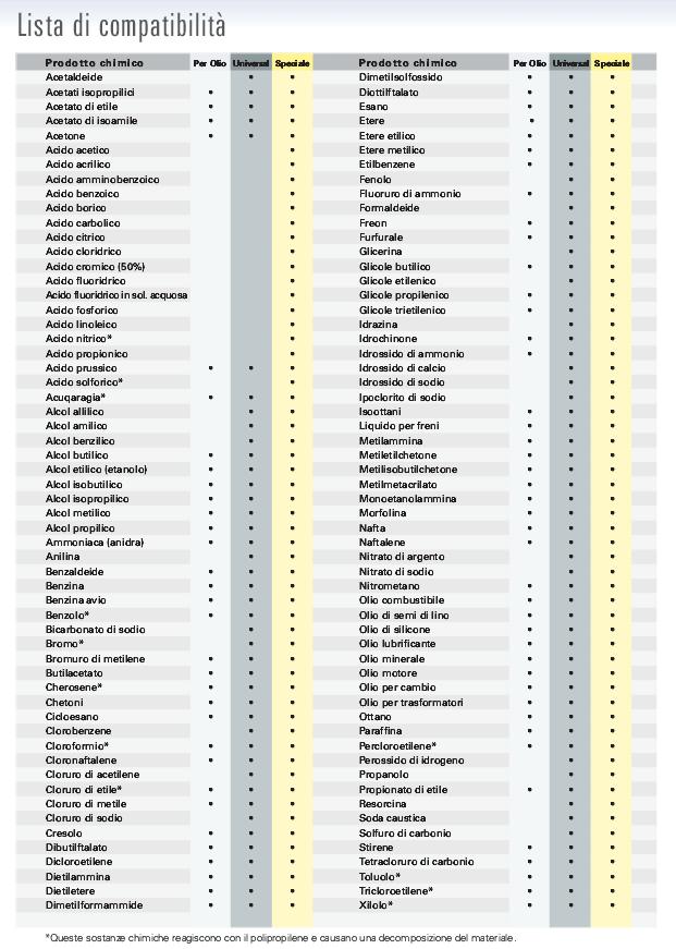lista-compatibilità-sostanze-pericolose