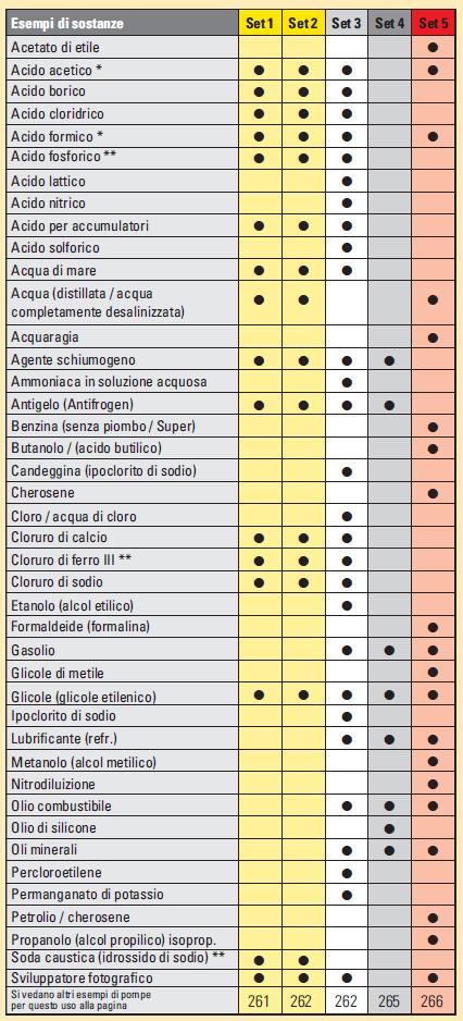 pompe-elettriche-lista-resistenza